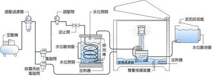 盐水喷雾试验机工作原理
